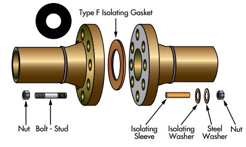 Type F Isolating Gasket